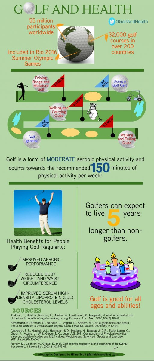 Golf-and-Health_Infographic_2